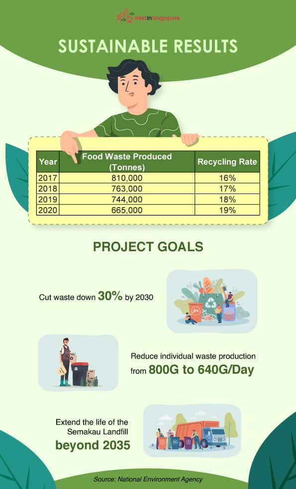 National Environment Agency's Sustainable Results