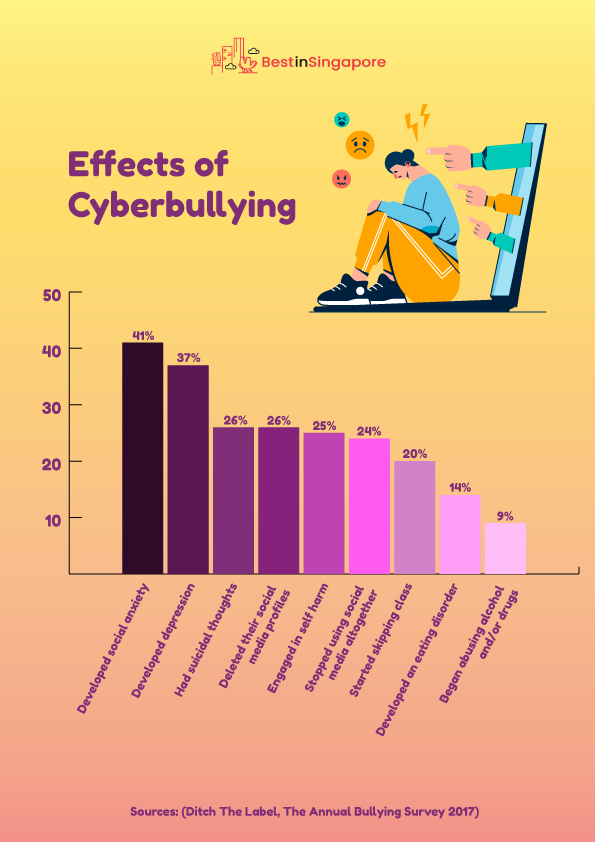 Effects of Cyberbullying's Chart