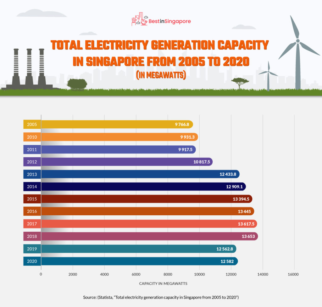 Total Electricity Generation Capacity in Singapore from 2005 to 2020